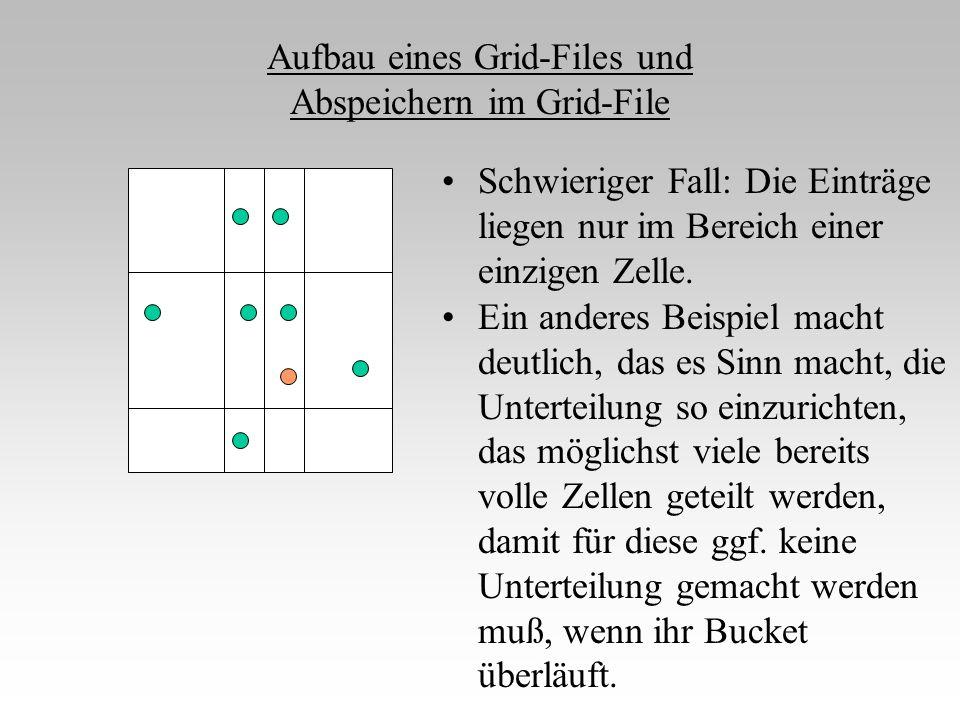Aufbau eines Grid-Files und Abspeichern im Grid-File Schwieriger Fall: Die Einträge liegen nur im Bereich einer einzigen Zelle. Ein anderes Beispiel m