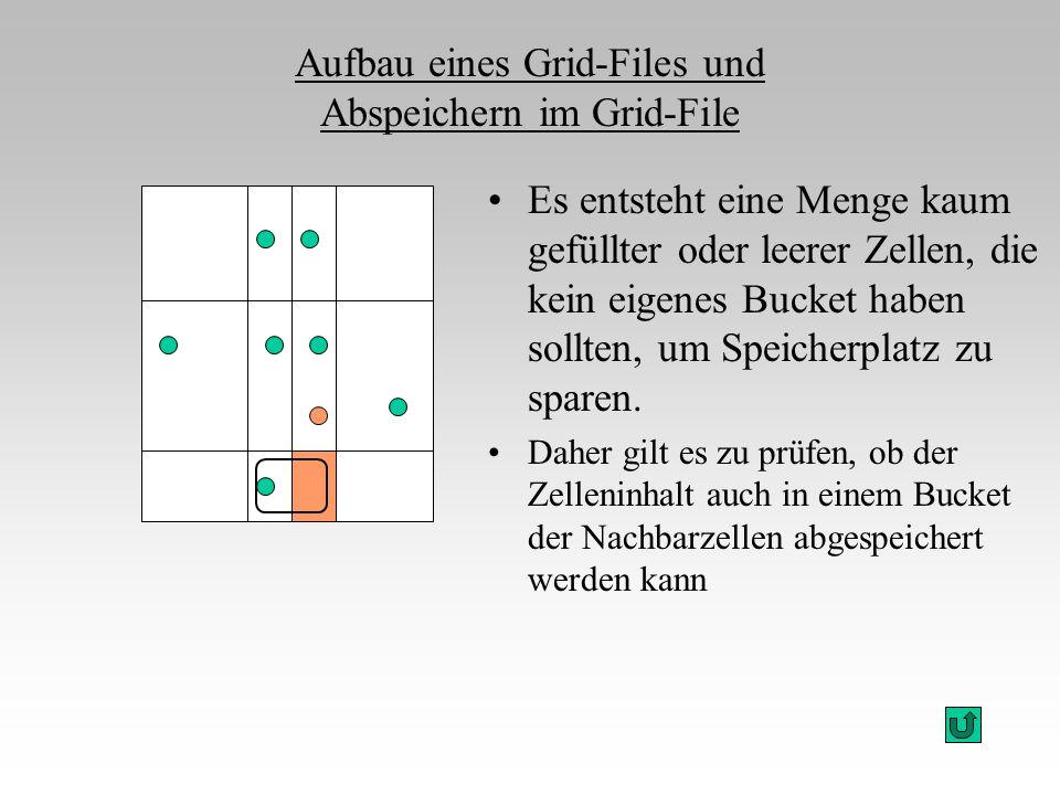 Aufbau eines Grid-Files und Abspeichern im Grid-File Es entsteht eine Menge kaum gefüllter oder leerer Zellen, die kein eigenes Bucket haben sollten,