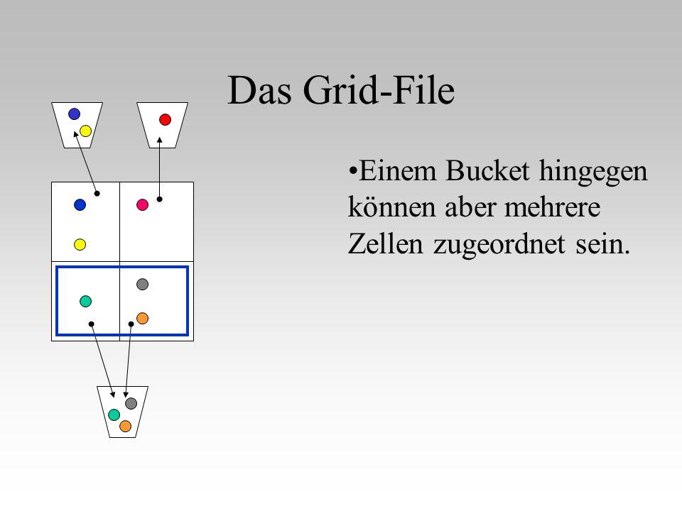 Das Grid-File P X, P Y Nun wird anhand des Y - Vektors untersucht, wieviele Gitternetzlinien unterhalb vom Punkt liegen, womit die Zeilennummer der Zelle ermittelt wäre.
