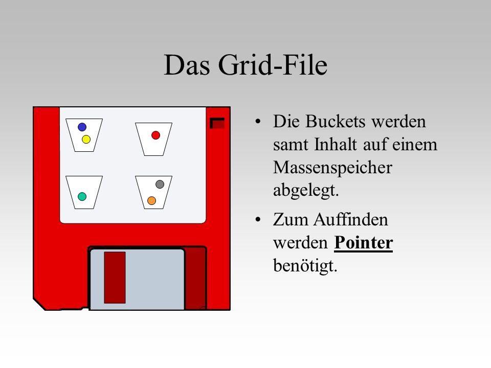 Die Buckets werden samt Inhalt auf einem Massenspeicher abgelegt. Das Grid-File Zum Auffinden werden Pointer benötigt.