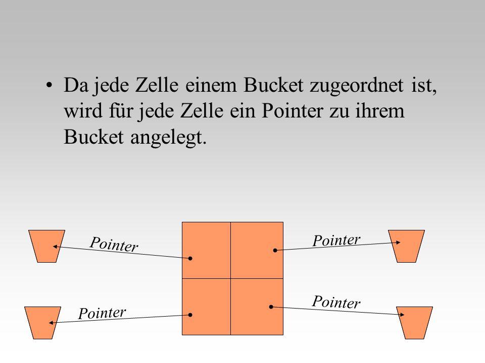 Da jede Zelle einem Bucket zugeordnet ist, wird für jede Zelle ein Pointer zu ihrem Bucket angelegt. Pointer