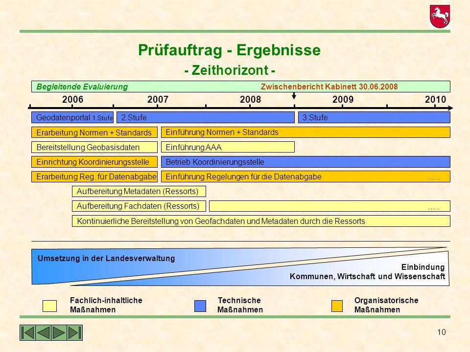 10 Prüfauftrag - Ergebnisse - Zeithorizont - Fachlich-inhaltliche Maßnahmen Technische Maßnahmen Organisatorische Maßnahmen Geodatenportal 1.Stufe Ber