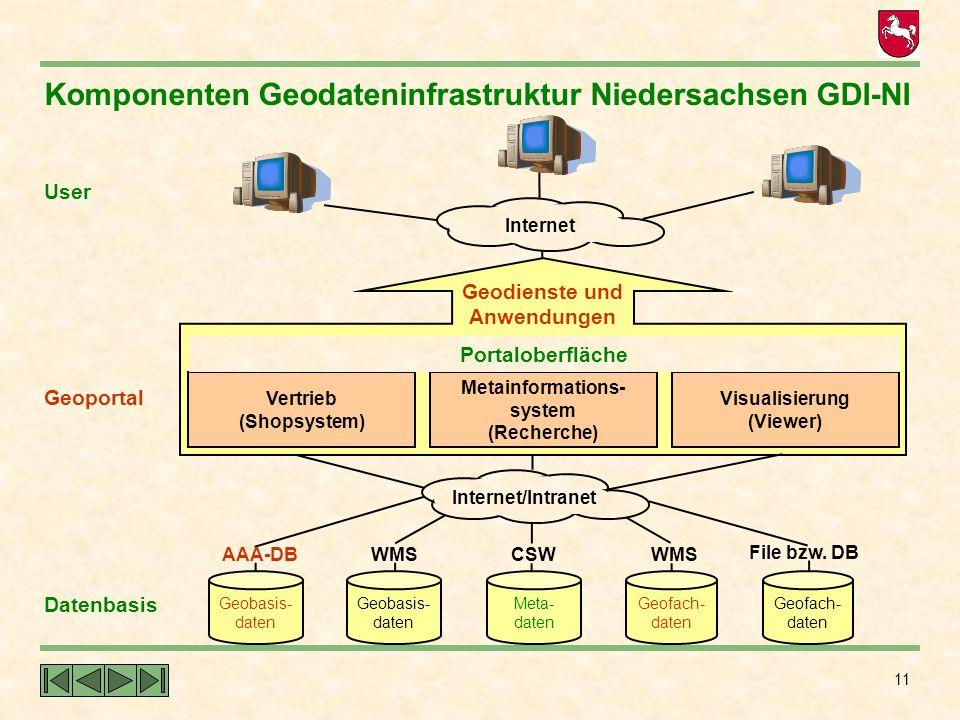 11 Datenbasis Geoportal User Komponenten Geodateninfrastruktur Niedersachsen GDI-NI Internet Vertrieb (Shopsystem) Metainformations- system (Recherche