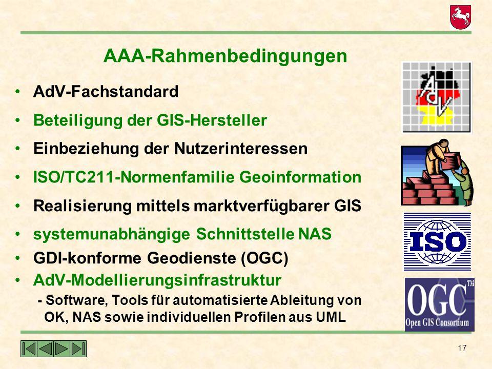 17 AAA-Rahmenbedingungen AdV-Fachstandard Beteiligung der GIS-Hersteller Einbeziehung der Nutzerinteressen ISO/TC211-Normenfamilie Geoinformation Real