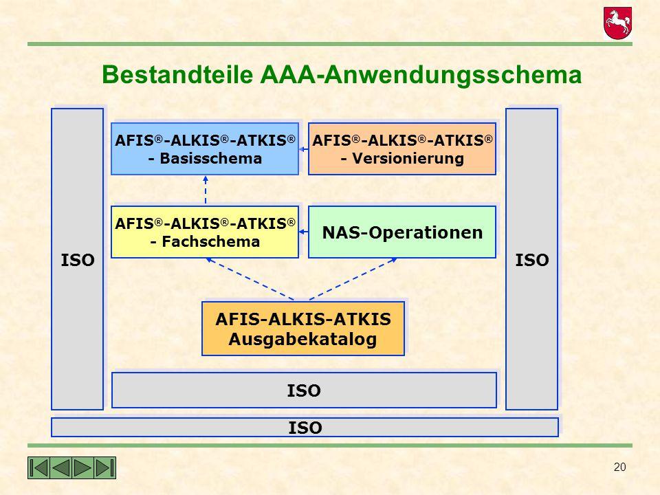 20 Bestandteile AAA-Anwendungsschema ISO AFIS ® -ALKIS ® -ATKIS ® - Versionierung AFIS ® -ALKIS ® -ATKIS ® - Versionierung AFIS ® -ALKIS ® -ATKIS ® -