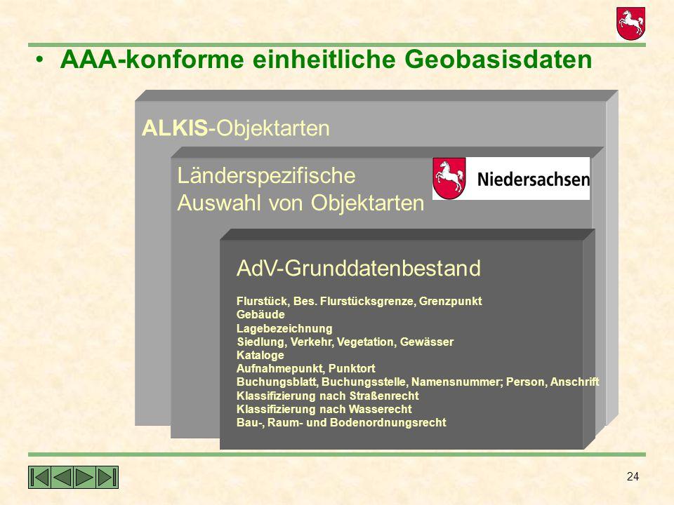 24 AAA-konforme einheitliche Geobasisdaten ALKIS-Objektarten Länderspezifische Auswahl von Objektarten AdV-Grunddatenbestand Flurstück, Bes. Flurstück