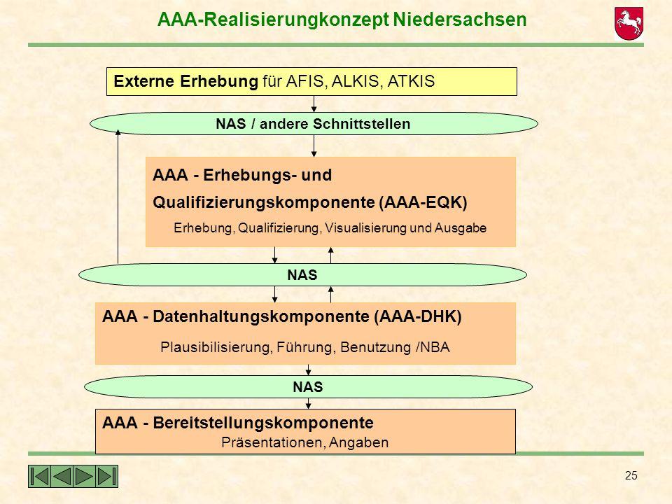 25 Externe Erhebung für AFIS, ALKIS, ATKIS AAA - Erhebungs- und Qualifizierungskomponente (AAA-EQK) Erhebung, Qualifizierung, Visualisierung und Ausga