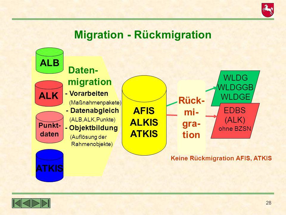 28 Daten- migration - Vorarbeiten (Maßnahmenpakete) - Datenabgleich (ALB,ALK,Punkte) - Objektbildung (Auflösung der Rahmenobjekte) Migration - Rückmig