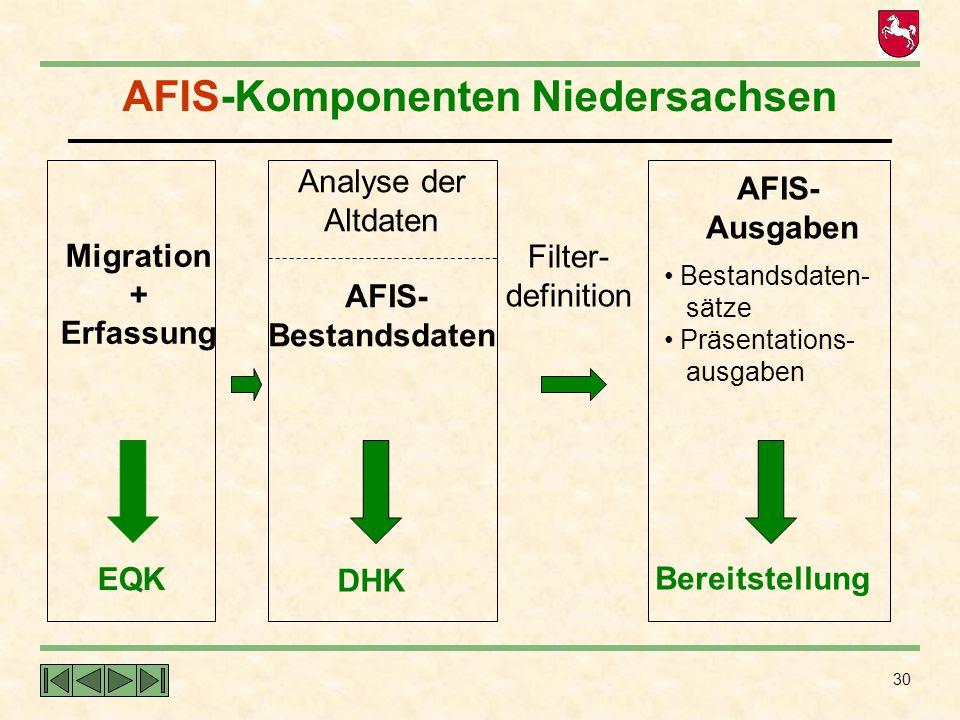 30 AFIS-Komponenten Niedersachsen Migration + Erfassung EQK Analyse der Altdaten AFIS- Bestandsdaten DHK AFIS- Ausgaben Bestandsdaten- sätze Präsentat