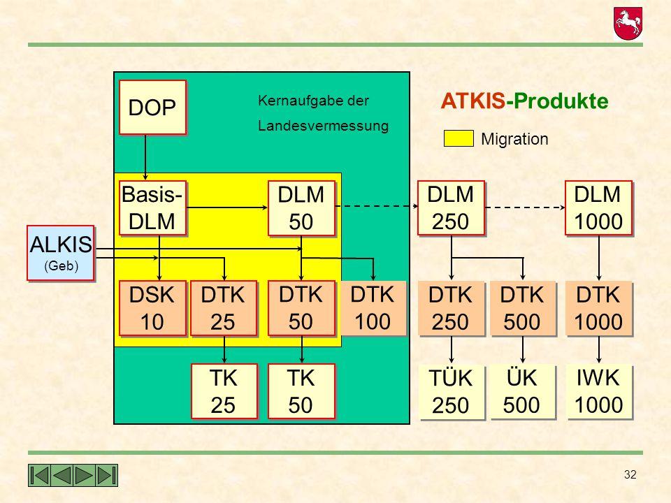 32 Kernaufgabe der Landesvermessung Migration ATKIS-Produkte TK 25 DSK 10 DTK 25 Basis- DLM DOP TK 50 DTK 50 DTK 100 DLM 50 TÜK 250 DTK 250 DTK 500 ÜK