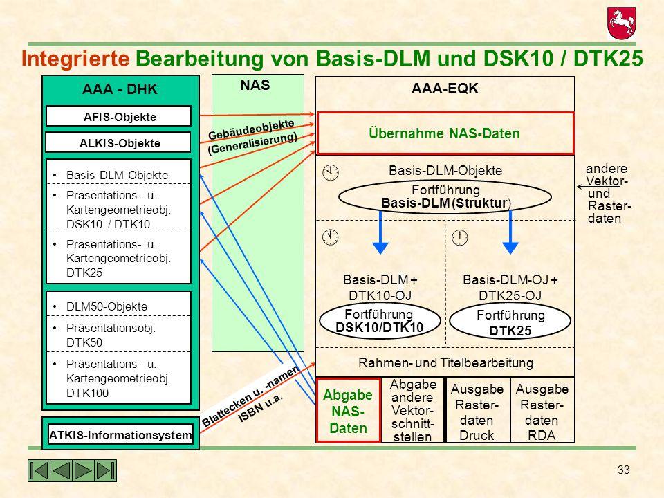 33 NAS Integrierte Bearbeitung von Basis-DLM und DSK10 / DTK25 Gebäudeobjekte (Generalisierung) Blattecken u. -namen ISBN u.a.  AAA-EQK  Basis-DLM-O