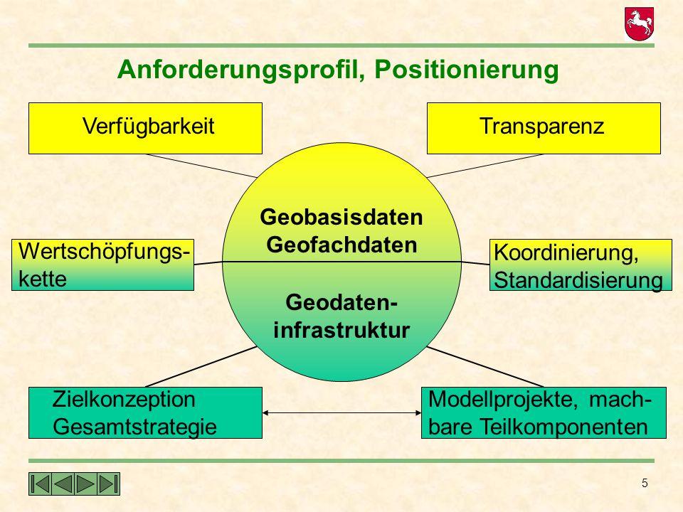 5 Anforderungsprofil, Positionierung Geobasisdaten Geofachdaten Geodaten- infrastruktur VerfügbarkeitTransparenz Wertschöpfungs- kette Modellprojekte,