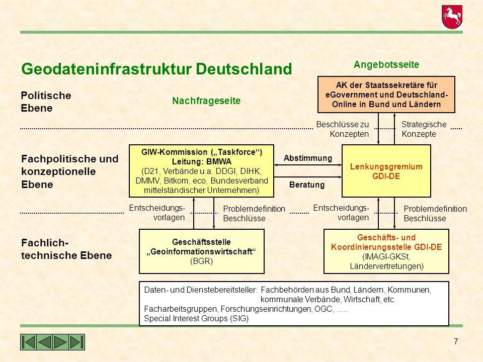 18 Implemen- tierung (Länder) AdV-Standard NASNAS Konzeptuelles Schema (Datenmodell) Externes Schema (Datenaustausch) NASNAS AAA-Anwendungsschema