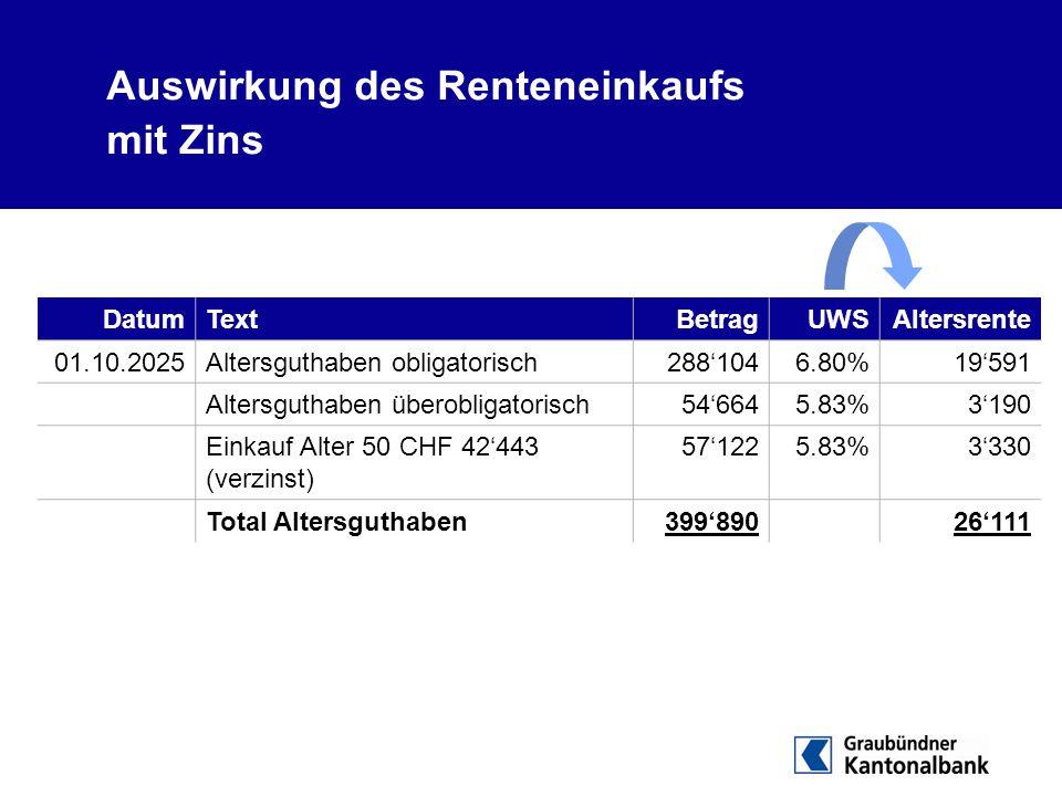 Auswirkung des Renteneinkaufs mit Zins DatumTextBetragUWSAltersrente 01.10.2025Altersguthaben obligatorisch288'1046.80%19'591 Altersguthaben überoblig