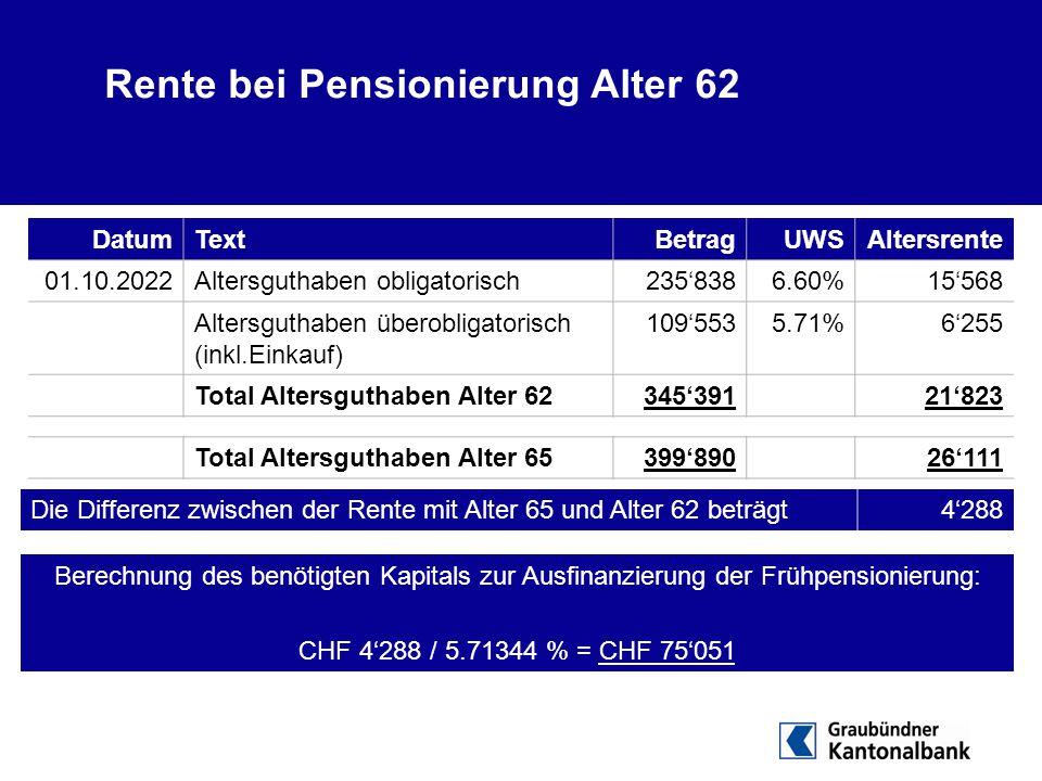Rente bei Pensionierung Alter 62 DatumTextBetragUWSAltersrente 01.10.2022Altersguthaben obligatorisch235'8386.60%15'568 Altersguthaben überobligatoris