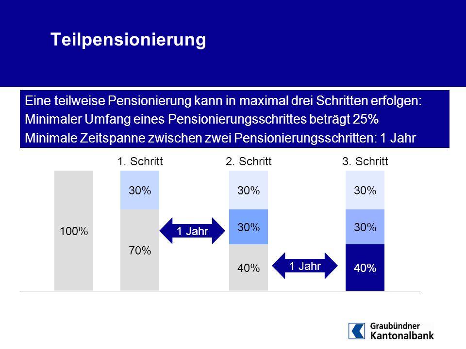 100% 70% 30% 40% 30% 40% 30% 1. Schritt2. Schritt3. Schritt 1 Jahr Teilpensionierung Eine teilweise Pensionierung kann in maximal drei Schritten erfol