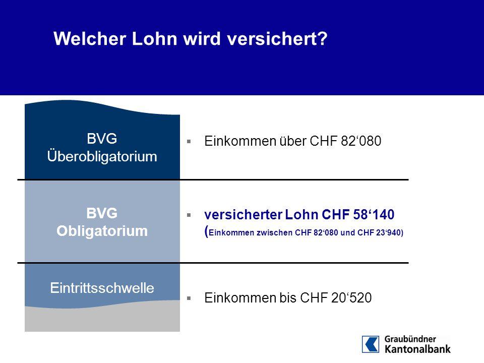  Einkommen über CHF 82'080  versicherter Lohn CHF 58'140 ( Einkommen zwischen CHF 82'080 und CHF 23'940)  Einkommen bis CHF 20'520 AHV BVG Überobli