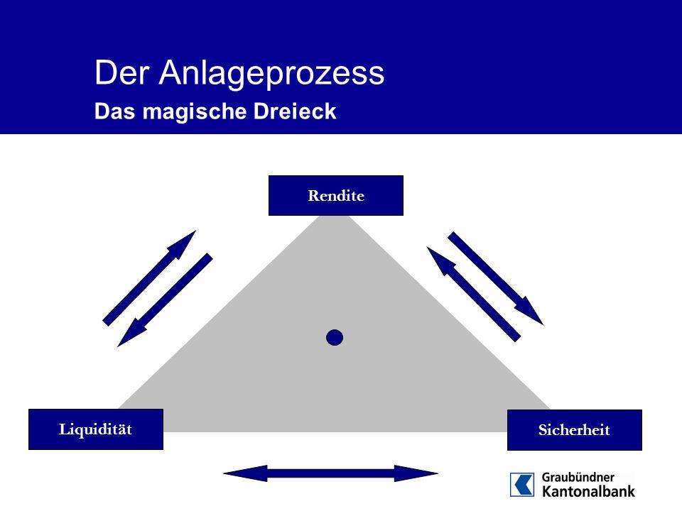 Der Anlageprozess Das magische Dreieck Rendite Liquidität Sicherheit