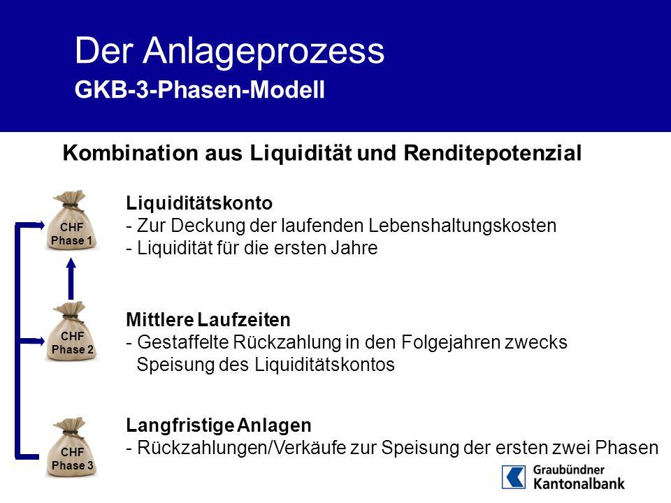 Der Anlageprozess GKB-3-Phasen-Modell Kombination aus Liquidität und Renditepotenzial Liquiditätskonto - Zur Deckung der laufenden Lebenshaltungskoste