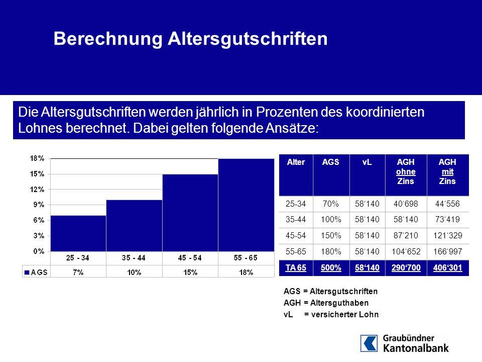 Berechnung Altersgutschriften Die Altersgutschriften werden jährlich in Prozenten des koordinierten Lohnes berechnet. Dabei gelten folgende Ansätze: A