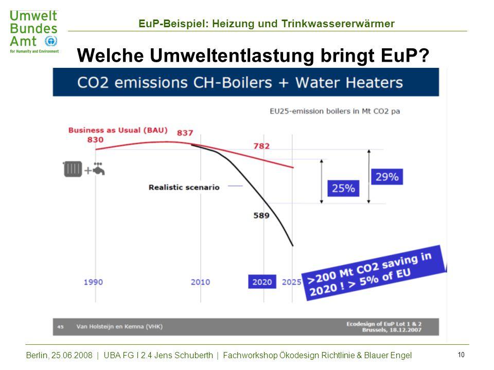 EuP-Beispiel: Heizung und Trinkwassererwärmer Berlin, 25.06.2008 | UBA FG I 2.4 Jens Schuberth | Fachworkshop Ökodesign Richtlinie & Blauer Engel 10 W