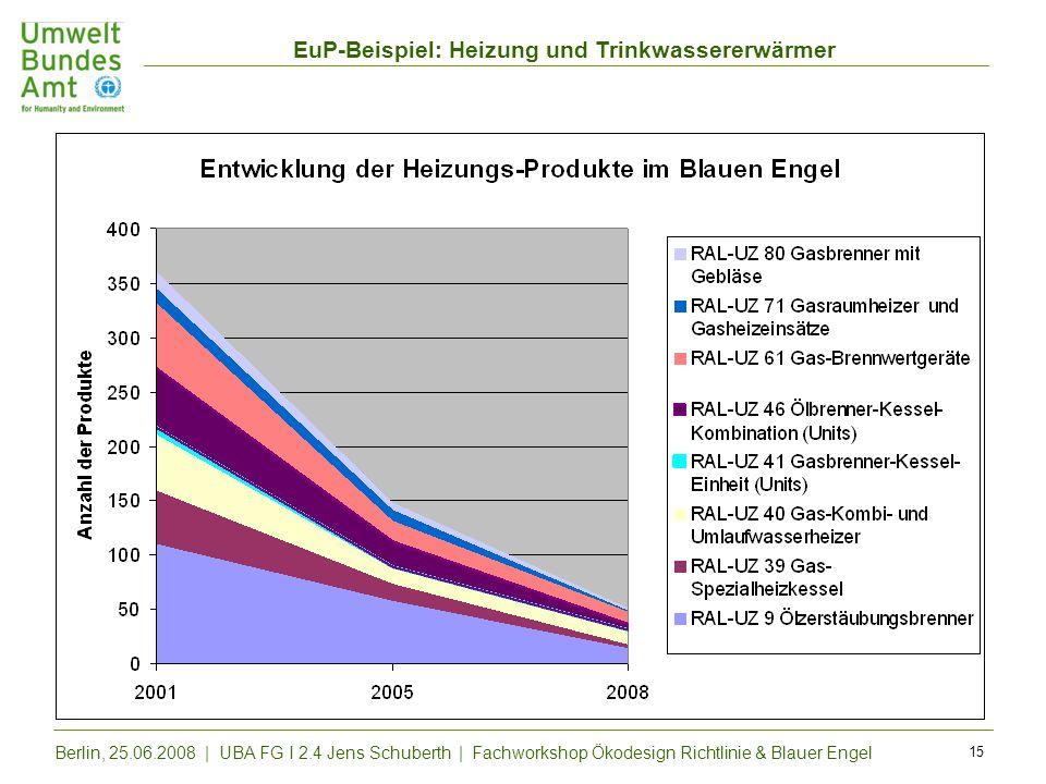 EuP-Beispiel: Heizung und Trinkwassererwärmer Berlin, 25.06.2008 | UBA FG I 2.4 Jens Schuberth | Fachworkshop Ökodesign Richtlinie & Blauer Engel 15