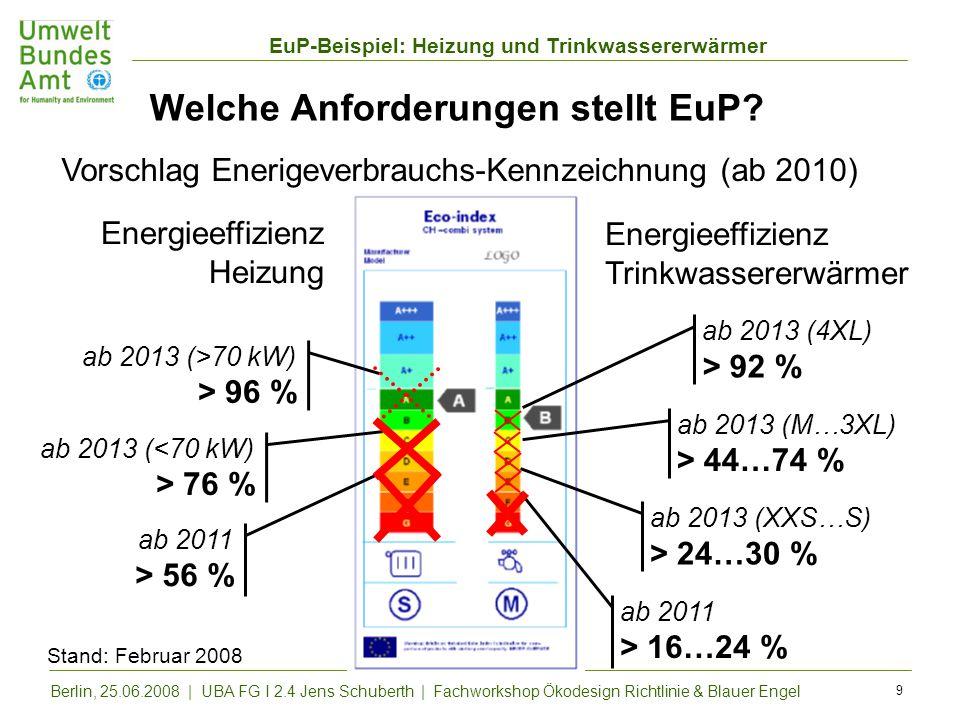 EuP-Beispiel: Heizung und Trinkwassererwärmer Berlin, 25.06.2008 | UBA FG I 2.4 Jens Schuberth | Fachworkshop Ökodesign Richtlinie & Blauer Engel 9 We