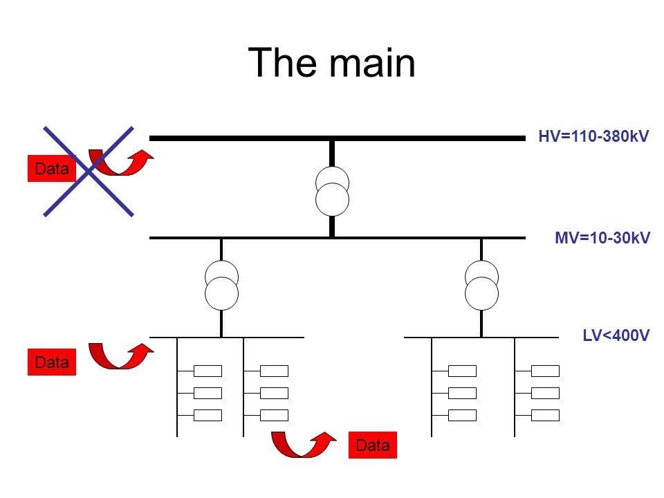 The main Data HV=110-380kV MV=10-30kV LV<400V