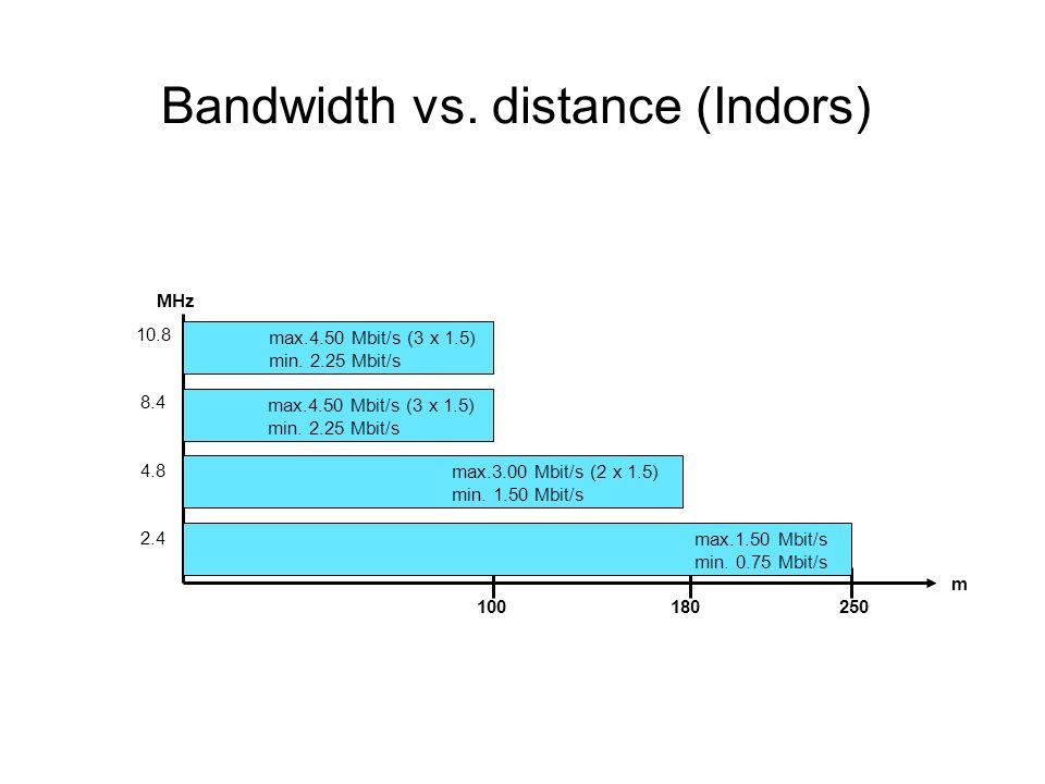 Bandwidth vs. distance (Indors) MHz 10.8 8.4 4.8 2.4 100 180 250 m max.1.50 Mbit/s min. 0.75 Mbit/s max.4.50 Mbit/s (3 x 1.5) min. 2.25 Mbit/s max.3.0
