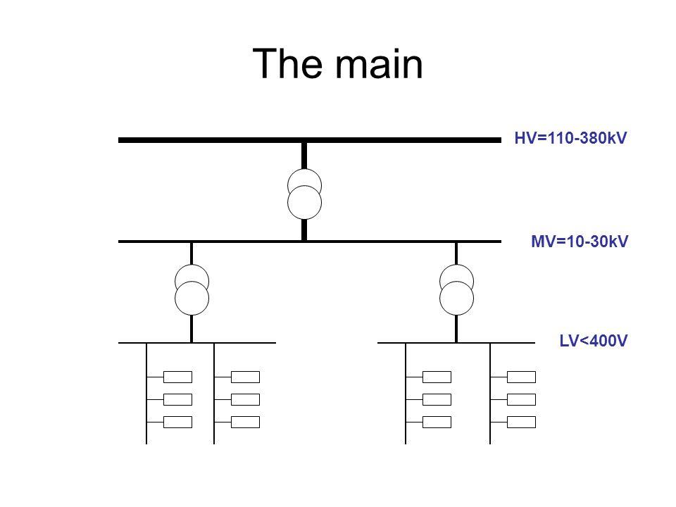 The main HV=110-380kV MV=10-30kV LV<400V