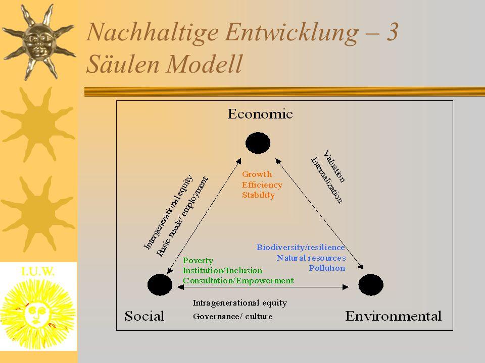 Nachhaltige Entwicklung – 3 Säulen Modell