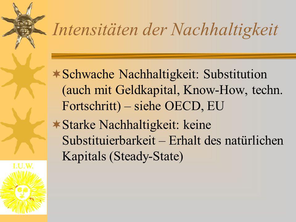 Intensitäten der Nachhaltigkeit  Schwache Nachhaltigkeit: Substitution (auch mit Geldkapital, Know-How, techn. Fortschritt) – siehe OECD, EU  Starke