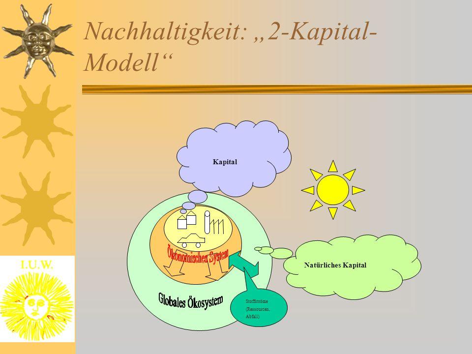 "Nachhaltigkeit: ""2-Kapital- Modell"" Stoffströme (Ressourcen, Abfall) Natürliches Kapital Kapital"