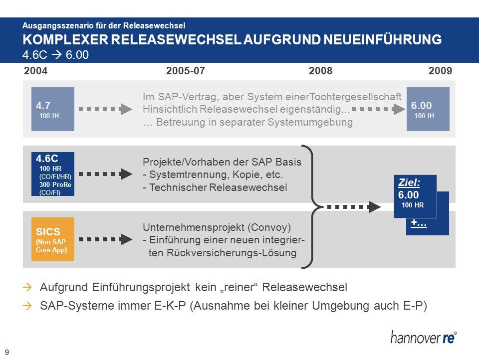 9 KOMPLEXER RELEASEWECHSEL AUFGRUND NEUEINFÜHRUNG Ausgangsszenario für der Releasewechsel 4.6C  6.00 9 200420092008 2005-07 +… 4.7 100 IH  Aufgrund