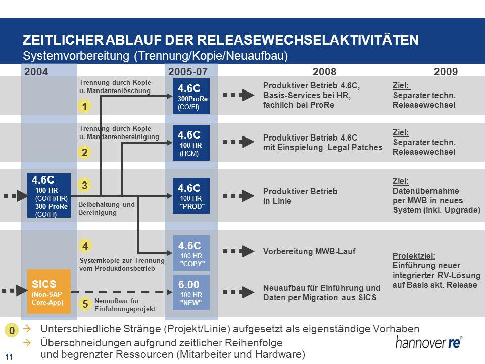 11 4.6C 100 HR (CO/FI/HR) 300 ProRe (CO/FI) SICS (Non-SAP Core-App) 4.6C 300ProRe (CO/FI) 4.6C 100 HR