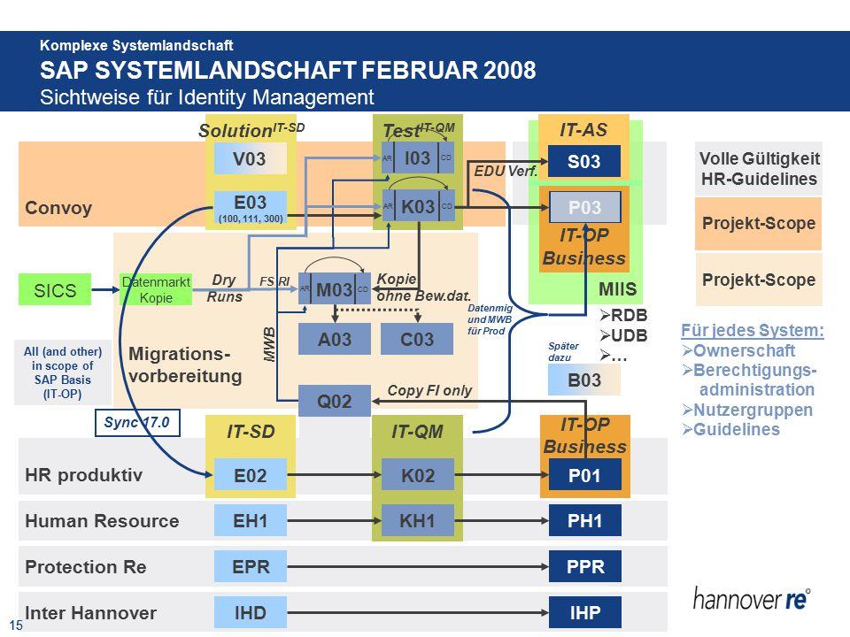 15 Komplexe Systemlandschaft Test IT-QM K03 I03 AR Migrations- vorbereitung M03 MIIS IT-OP Business IT-QM Human Resource KH1PH1EH1 Solution IT-SD IT-A
