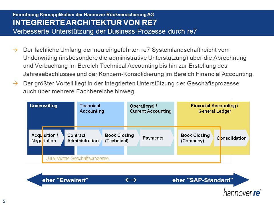6  Die re7-Architektur basiert auf einer SAP Standard-Lösung mit Erweiterungen und ist charakterisiert durch einen Standard-Arbeitsplatz mit Portalzugriff und Integration spezifischer Hannover Rück-Applikationen, und bringt so die re7-Lösung mit den Anforderungen der Geschäftsprozesse zusammen.