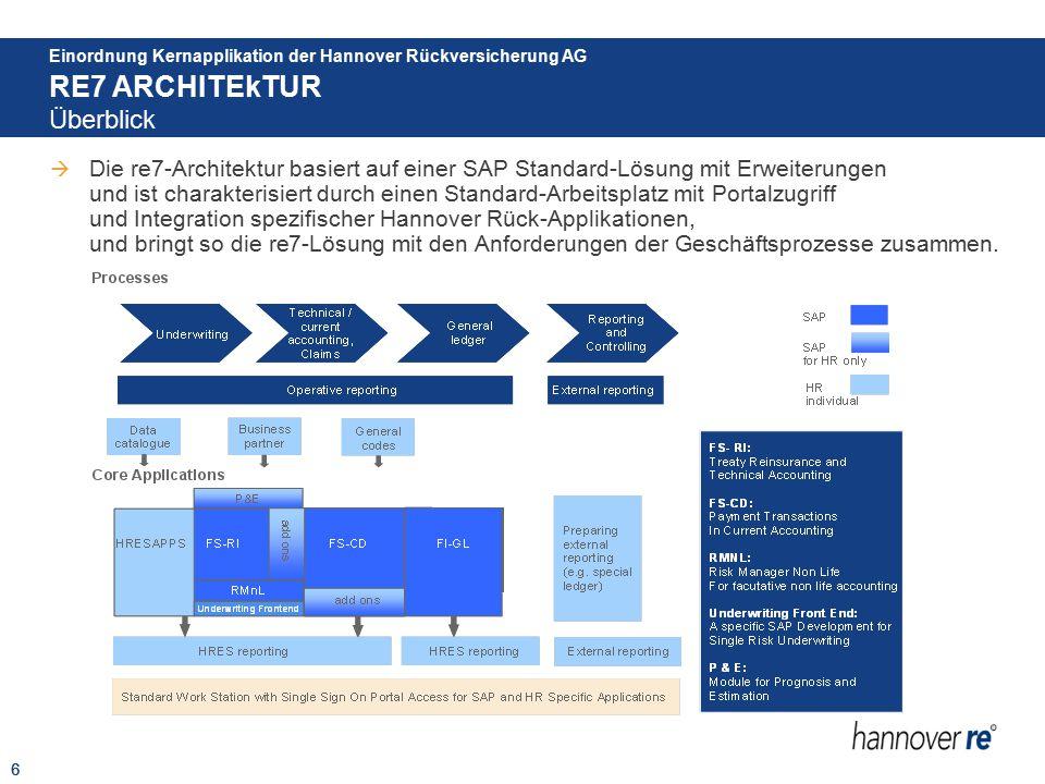 6  Die re7-Architektur basiert auf einer SAP Standard-Lösung mit Erweiterungen und ist charakterisiert durch einen Standard-Arbeitsplatz mit Portalzu