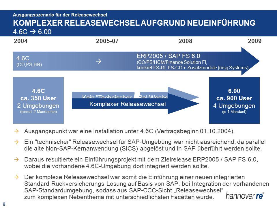 """9 KOMPLEXER RELEASEWECHSEL AUFGRUND NEUEINFÜHRUNG Ausgangsszenario für der Releasewechsel 4.6C  6.00 9 200420092008 2005-07 +… 4.7 100 IH  Aufgrund Einführungsprojekt kein """"reiner Releasewechsel  SAP-Systeme immer E-K-P (Ausnahme bei kleiner Umgebung auch E-P) 4.6C 100 HR (CO/FI/HR) 300 ProRe (CO/FI) SICS (Non-SAP Core-App) Im SAP-Vertrag, aber System einerTochtergesellschaft Hinsichtlich Releasewechsel eigenständig..."""