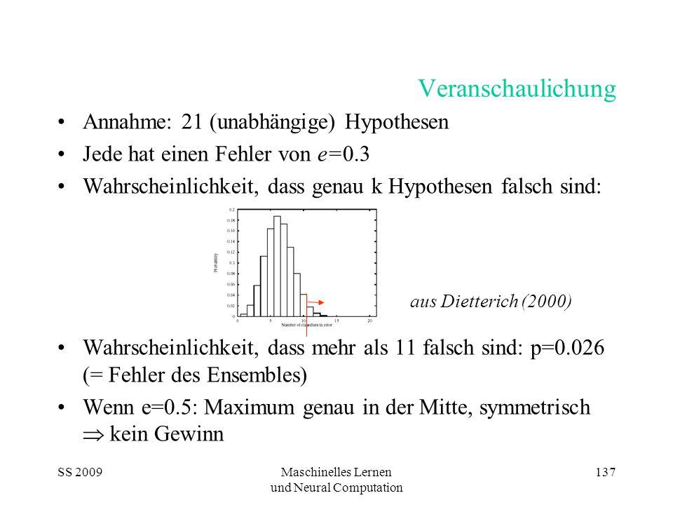 SS 2009Maschinelles Lernen und Neural Computation 137 Veranschaulichung Annahme: 21 (unabhängige) Hypothesen Jede hat einen Fehler von e=0.3 Wahrscheinlichkeit, dass genau k Hypothesen falsch sind: Wahrscheinlichkeit, dass mehr als 11 falsch sind: p=0.026 (= Fehler des Ensembles) Wenn e=0.5: Maximum genau in der Mitte, symmetrisch  kein Gewinn aus Dietterich (2000)
