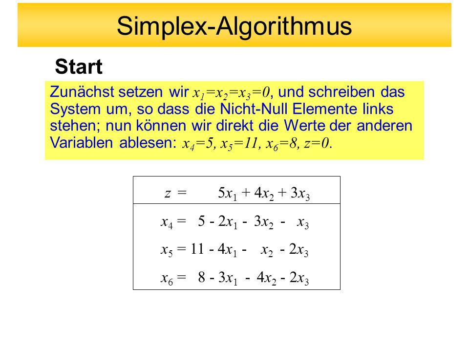 Start Zunächst setzen wir x 1 =x 2 =x 3 =0, und schreiben das System um, so dass die Nicht-Null Elemente links stehen; nun können wir direkt die Werte der anderen Variablen ablesen: x 4 =5, x 5 =11, x 6 =8, z=0.