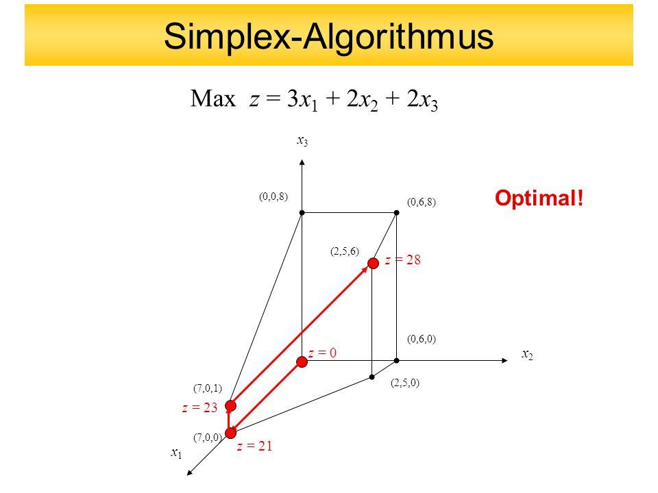 x1x1 x2x2 x3x3 (0,0,8) (0,6,8) (2,5,6) (0,6,0) (2,5,0) (7,0,1) (7,0,0) Max z = 3x 1 + 2x 2 + 2x 3 z = 0 z = 21 z = 23 Optimal.