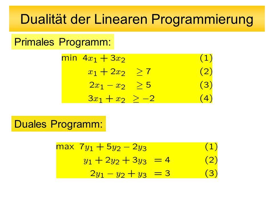 Dualität der Linearen Programmierung Primales Programm (P): Duales Programm (D): Schwacher Dualitätssatz: Sei x´ein zulässiger Punkt für (P) und y´ zulässig für (D).