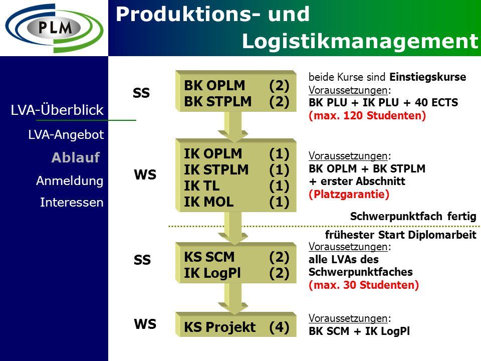 Produktions- und Logistikmanagement KS Projekt(4) KS SCM(2) IK LogPl(2) IK OPLM(1) IK STPLM(1) IK TL(1) IK MOL(1) LVA-Überblick LVA-Angebot Ablauf Anmeldung Interessen BK OPLM(2) BK STPLM(2) SS WS SS WS Schwerpunktfach fertig beide Kurse sind Einstiegskurse Voraussetzungen: BK PLU + IK PLU + 40 ECTS (max.