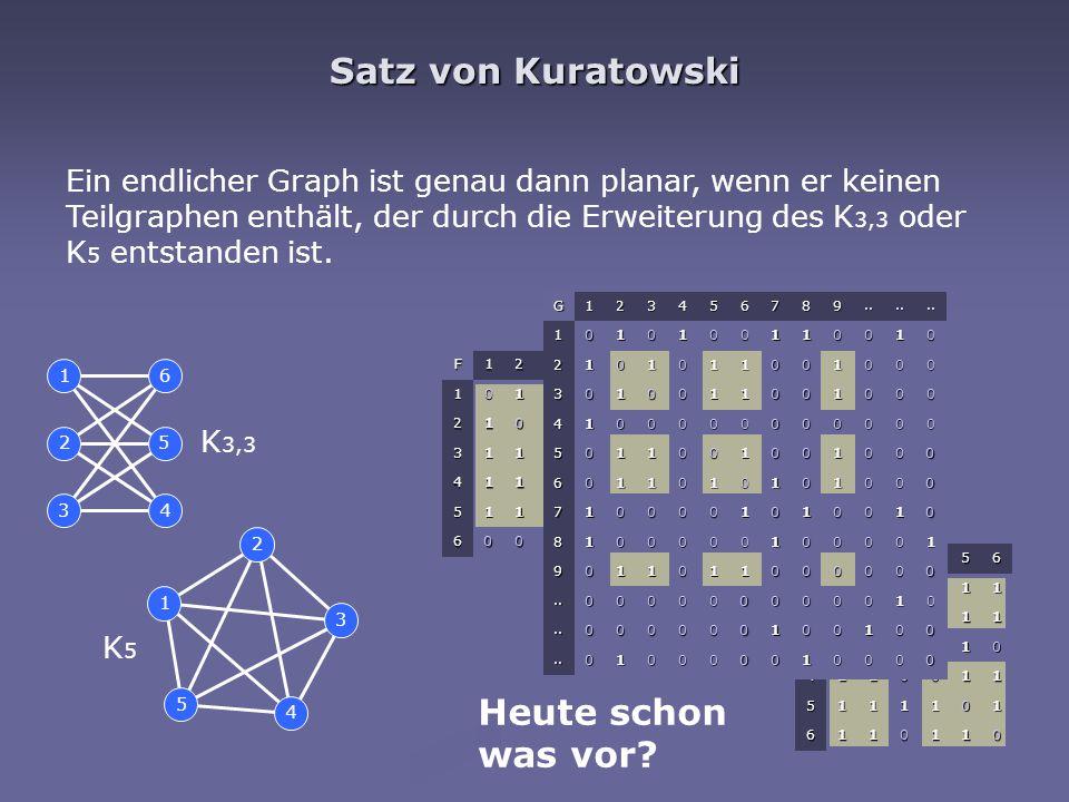 Satz von Kuratowski 1 5 2 3 4 1 2 3 6 5 4 Ein endlicher Graph ist genau dann planar, wenn er keinen Teilgraphen enthält, der durch die Erweiterung des