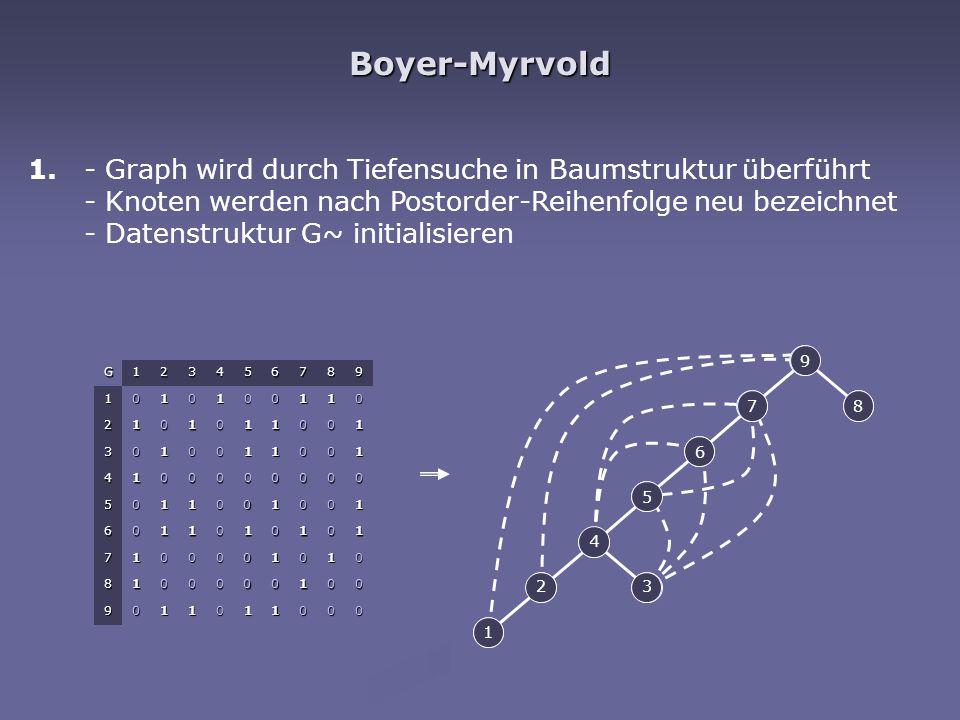 Boyer-Myrvold G123456789 1010100110 2101011001 3010011001 4100000000 5011001001 6011010101 7100001010 8100000100 9011011000 1. 1 2 3 5 6 7 8 9 4 1 23