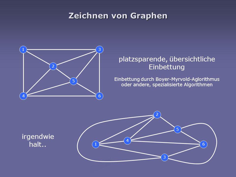 Zeichnen von Graphen 1 2 3 4 5 6 1 2 3 4 5 6 platzsparende, übersichtliche Einbettung irgendwie halt.. Einbettung durch Boyer-Myrvold-Aglorithmus oder