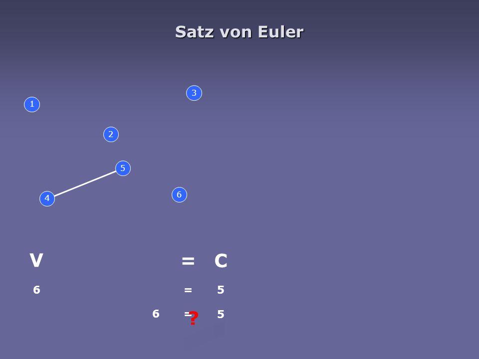 Boyer-Myrvold 2.for jeden Knoten v = 1 to n 3.for jedes Kind c von v in G Baumkante (v c, c) in G~ einfügen 4.for jede Rückkante, indizent zu v und einem Nachfolger w Walkup(G~, v, w) 5.for jedes Kind c von v in G Walkdown(G~, v c ) 6.for jede Rückkante, indizent zu v und einem Nachfolger w if (v c, w) є G~/ Kuratowski-Teilgraphen aus G~ isolieren return (nicht planar, G~) 7.return (planar, G~)