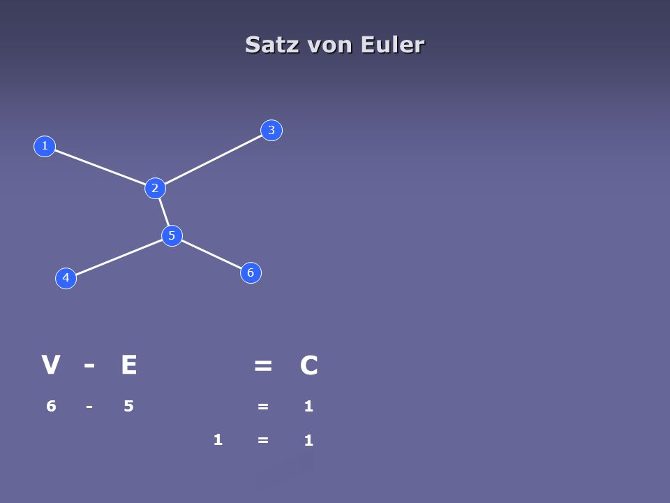 Demoucron 1.beliebigen Kreis aus G in G' einbinden 2.alle Flächen von G' bestimmen 3.F(S) bestimmen (verbleibende Fragmente von G) 4.if F(S)=O then return planar 5.für alle F(S) die angrenzbaren Flächen bestimmen 6.if es gibt F(S) ohne solche Fläche then return nicht-planar 7.if es gibt F(S) mit nur einer Fläche then goto 9.