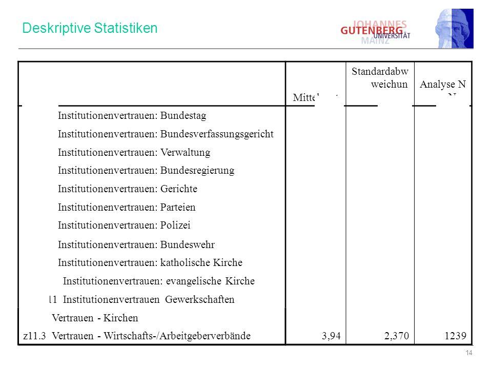 14 Mittelwert Standardab weichun g Analyse N fr10_1 Institutionenvertrauen: Bundestag 4,852,3971239 fr10_2 Institutionenvertrauen: Bundesverfassungsge